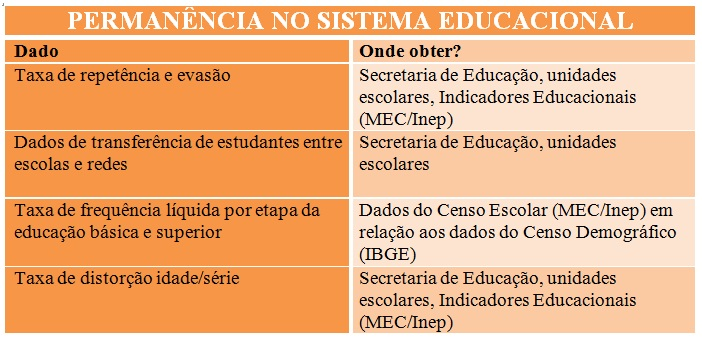 Permanência no sistema educacional